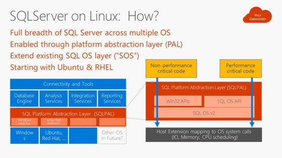 SQL Server on Linux