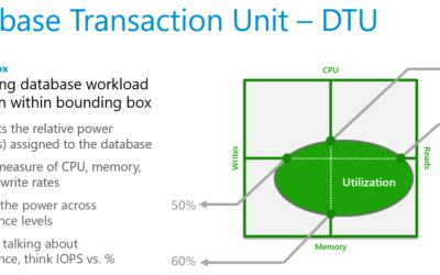The Future For Database Transaction Units