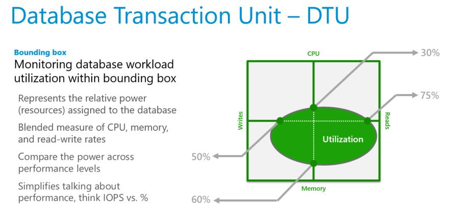 The Future For Database Transaction Units