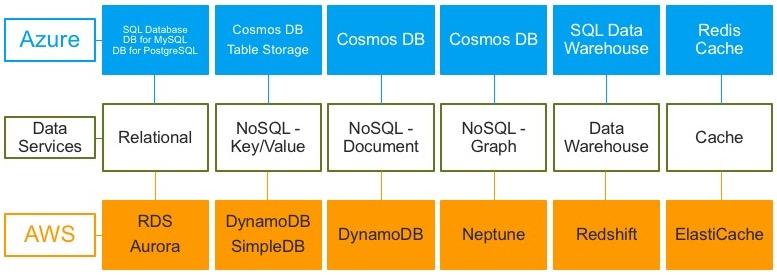 AWS RDS USAGE CALCULATOR - Azure vs  AWS Data Services