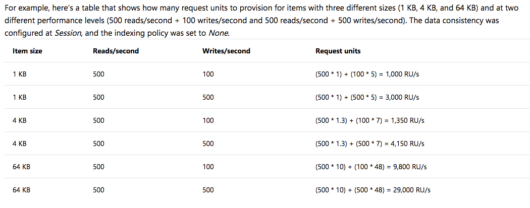 Azure Cosmos DB Pricing Compared to DynamoDB and NeptuneDB