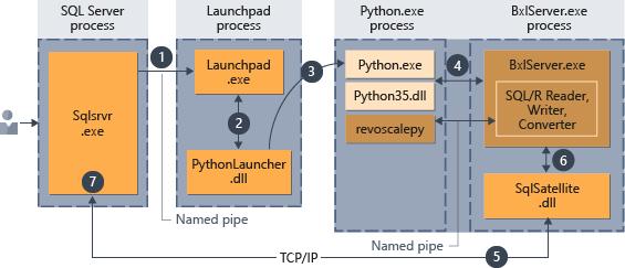 Adding Python Packages to SQL Server 2017 - Thomas LaRock