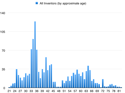 all_inventors_by_age