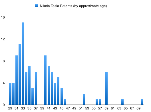tesla_inventions_by_age