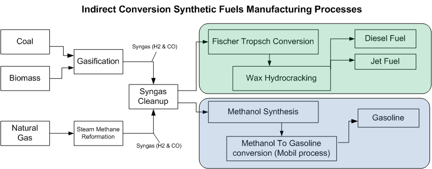 fischer tropsch process flow diagram tachometer install fox body thomas p.m. barnett - blog the displacement effect of all that new us natural gas