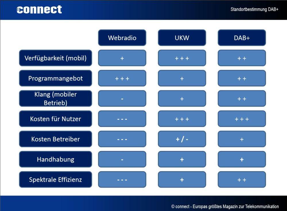 DAB+: Netzausbau in Deutschland weit fortgeschritten (2/2)