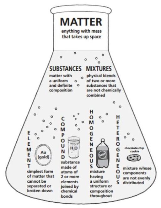 venn diagram of states of matter
