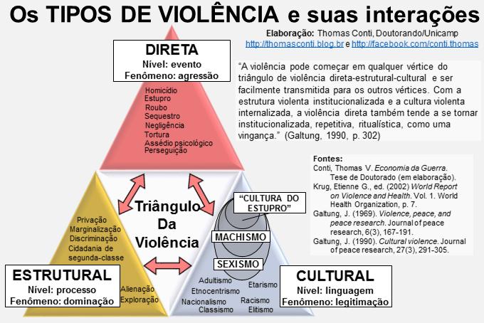 Os Conceitos De Violência Direta Estrutural E Cultural