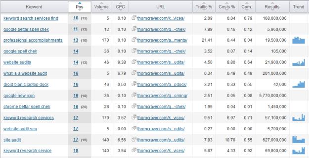 SEMRush keyword tracking