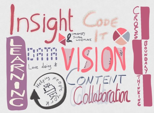 Sketched words including: Insight, Learning, data, vision, content, collaboration, helping people work better