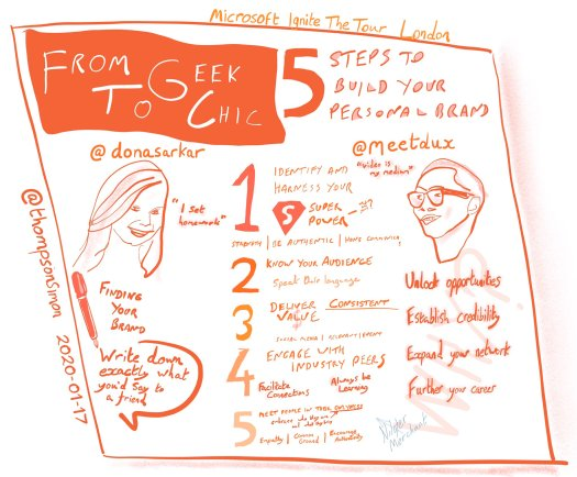 Sketchnote of the From Geek to Chic talk with line images of Dona Sarkar and Dux Raymond Sy, and 5 steps to build your personal brand.