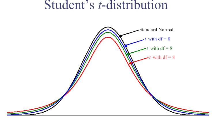 students normal - Kiểm định T bằng phần mềm thống kê R