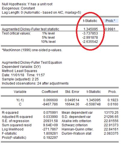 kiemdinhkhongdung 255x300 - xác định chuỗi dữ liệu không dừng & cách khắc phục