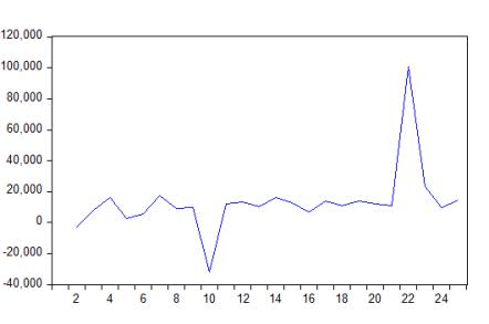 saiphandung 300x199 - xác định chuỗi dữ liệu không dừng & cách khắc phục