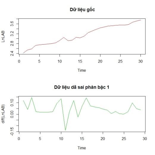 unit root test1 300x300 - ước lượng mô hình cấu trúc tự hồi quy SVAR