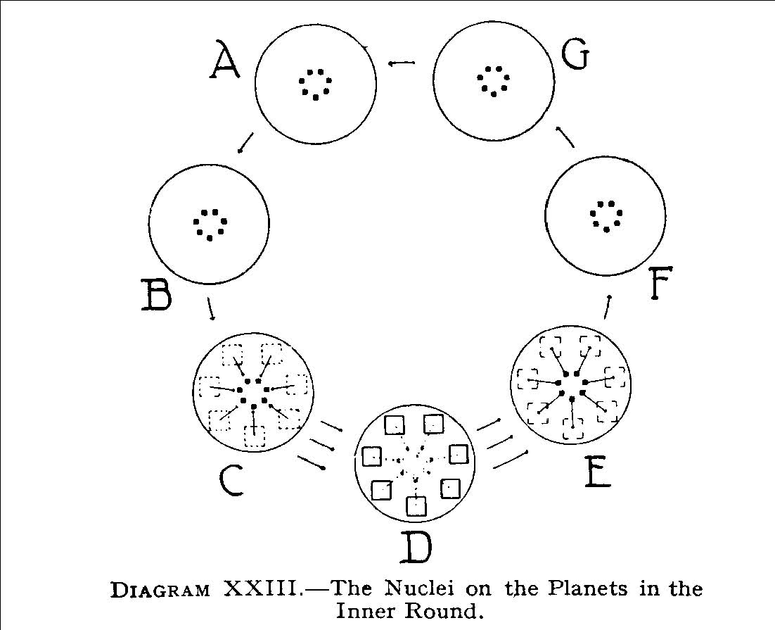 Globe C Mars Are Shown Dotted Indicating That They Have