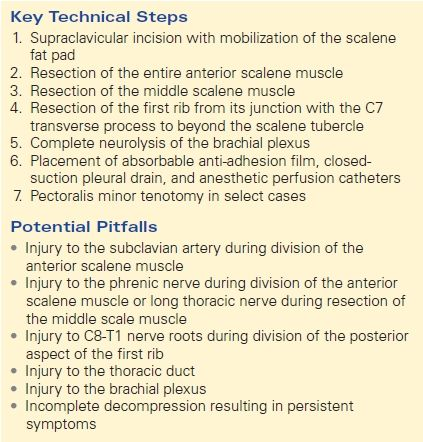 Neurogenic Thoracic Outlet Syndrome | Thoracic Key