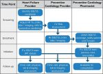 Optimizing sodium-glucose co-transporter 2 inhibitor use in patients with heart failure with reduced ejection fraction: A collaborative clinical practice statement
