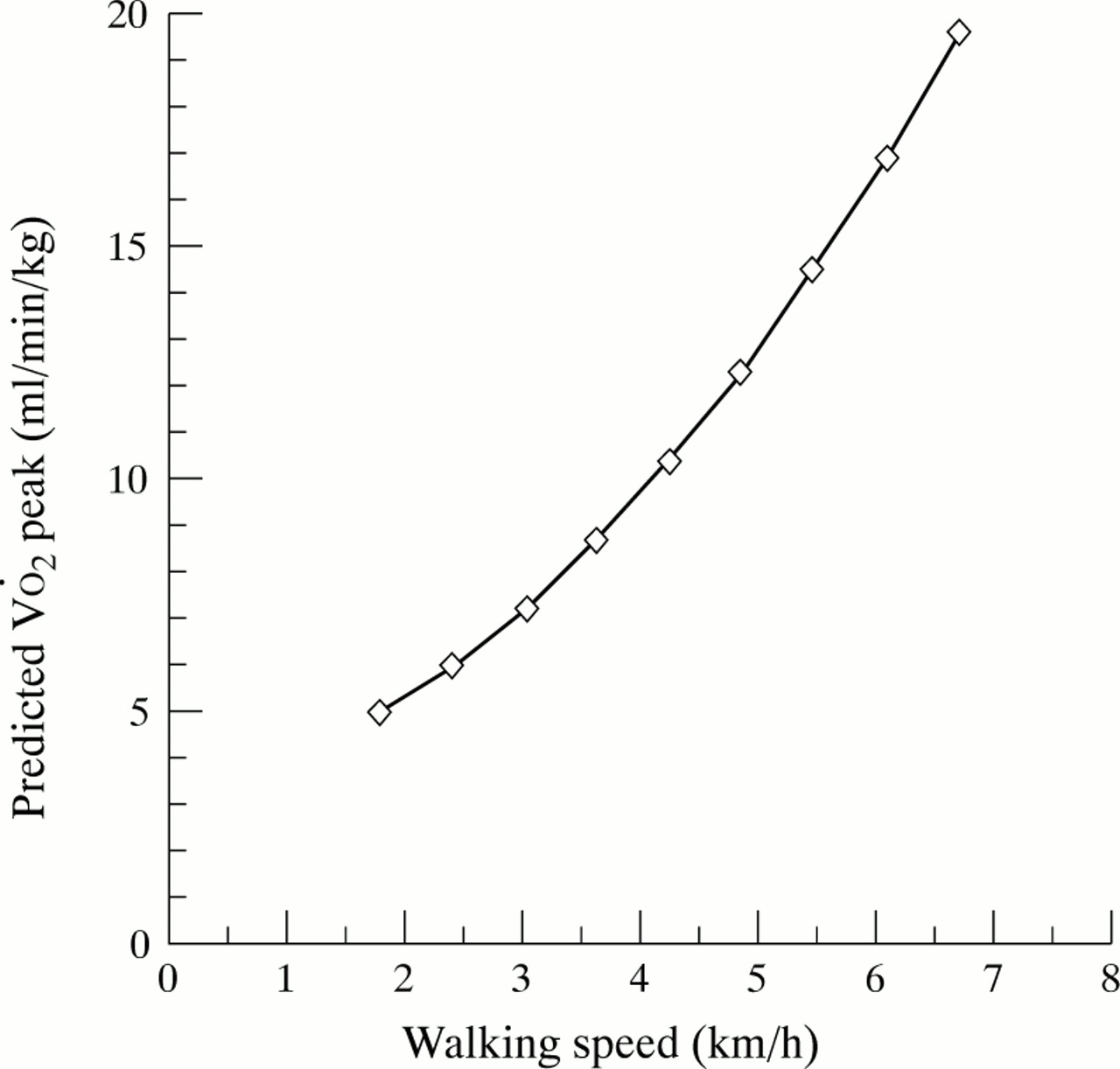 The endurance shuttle walk: a new field test for the