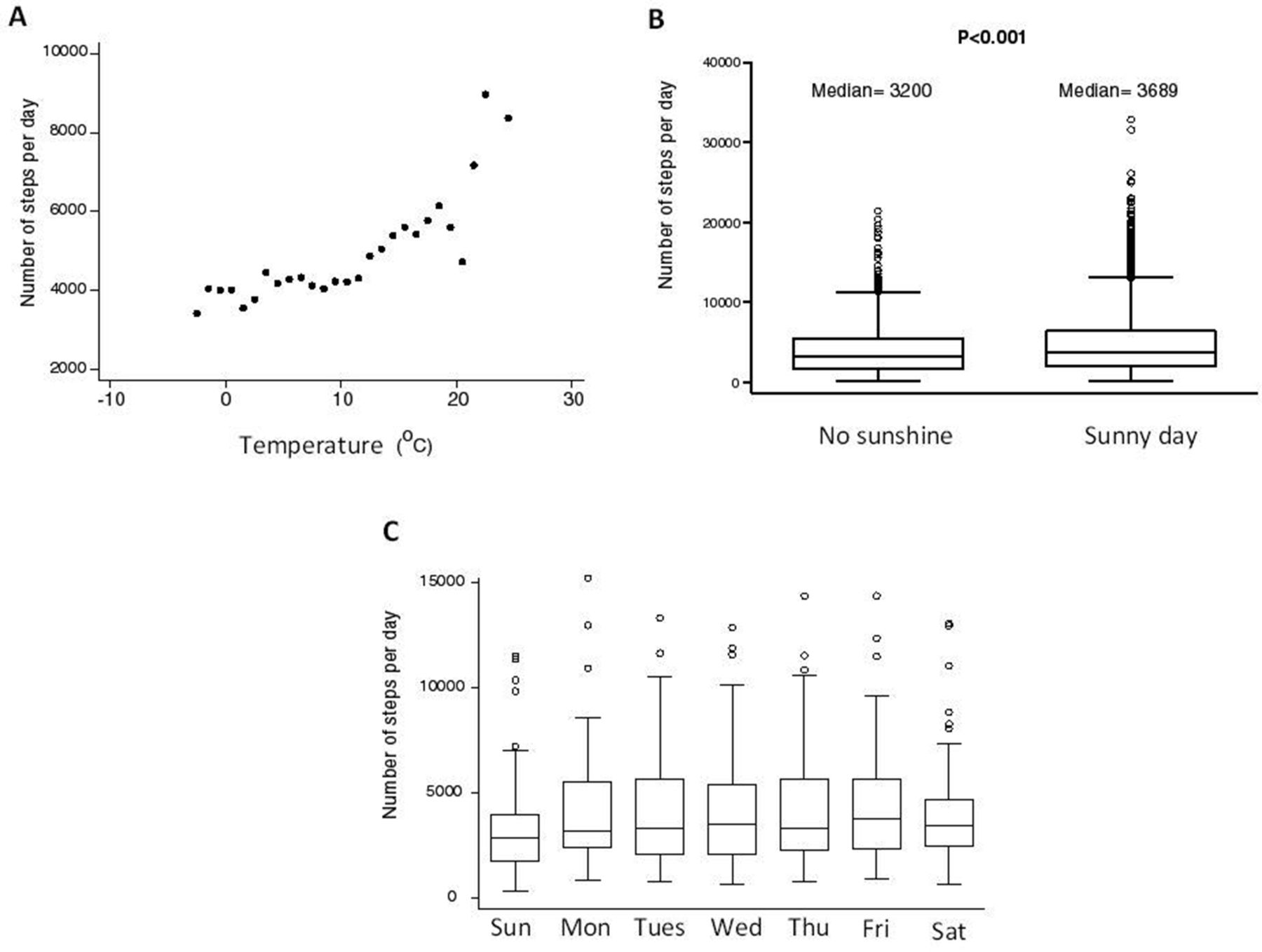 P76 The effect of outside temperature on daily physical