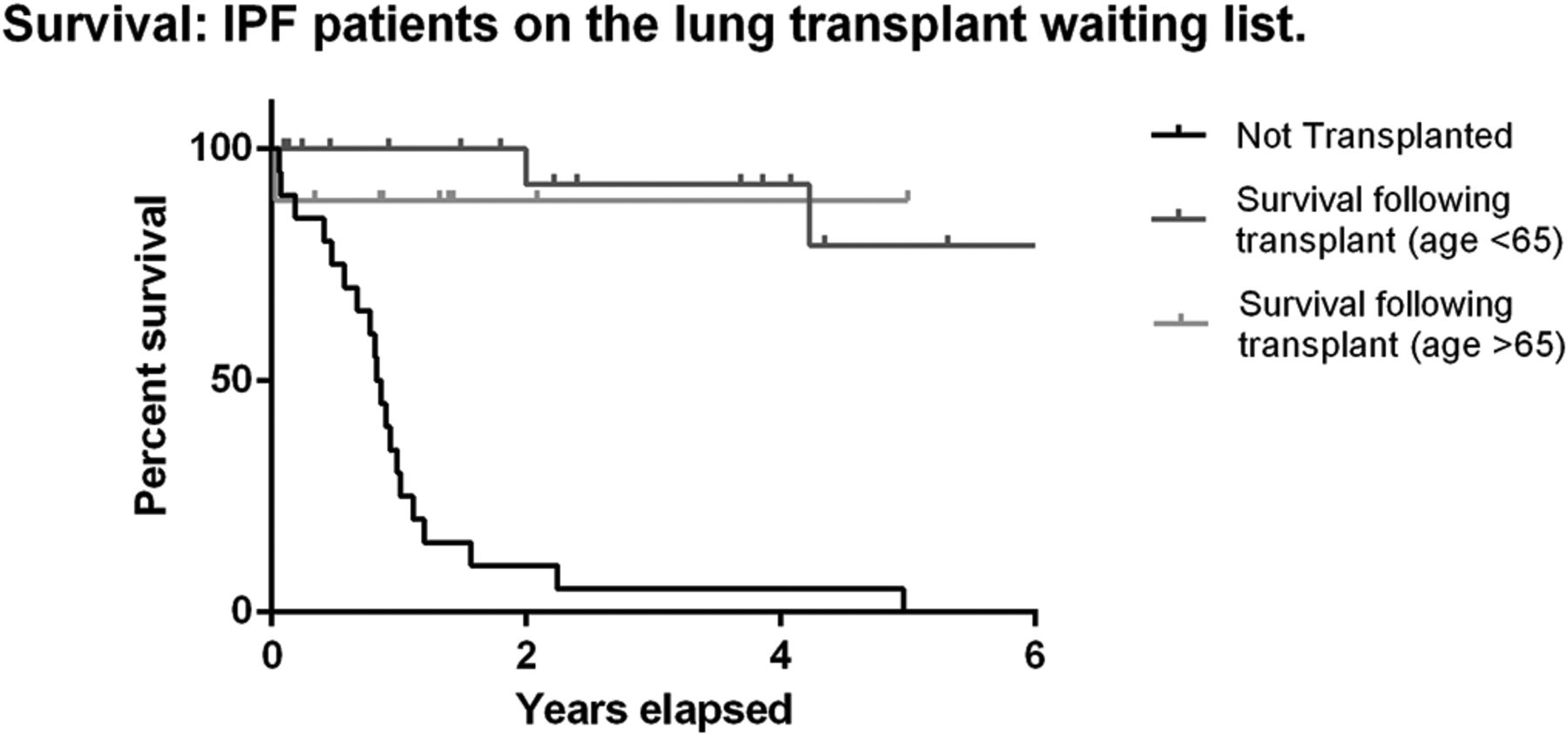 P203 Lung Transplantation And Survival In Idiopathic