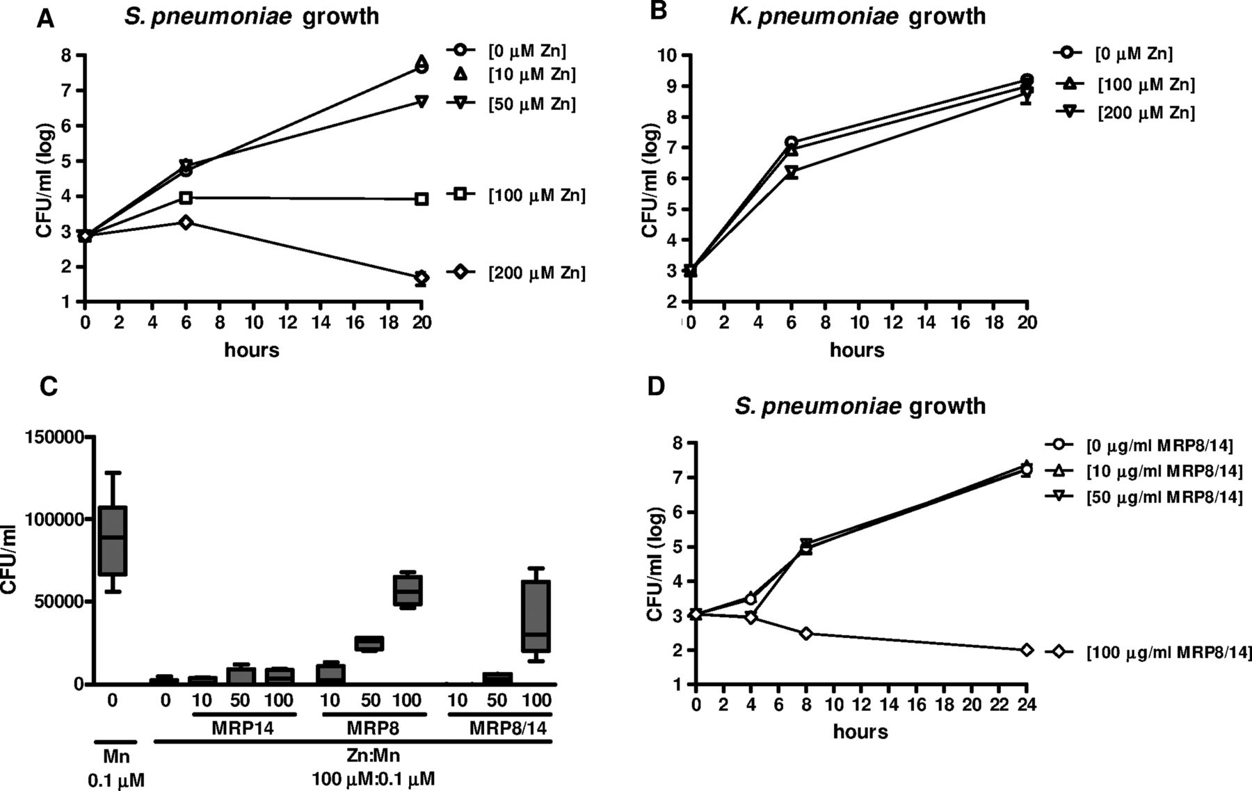 Myeloid Related Protein 8 14 Facilitates Bacterial Growth During Pneumococcal Pneumonia