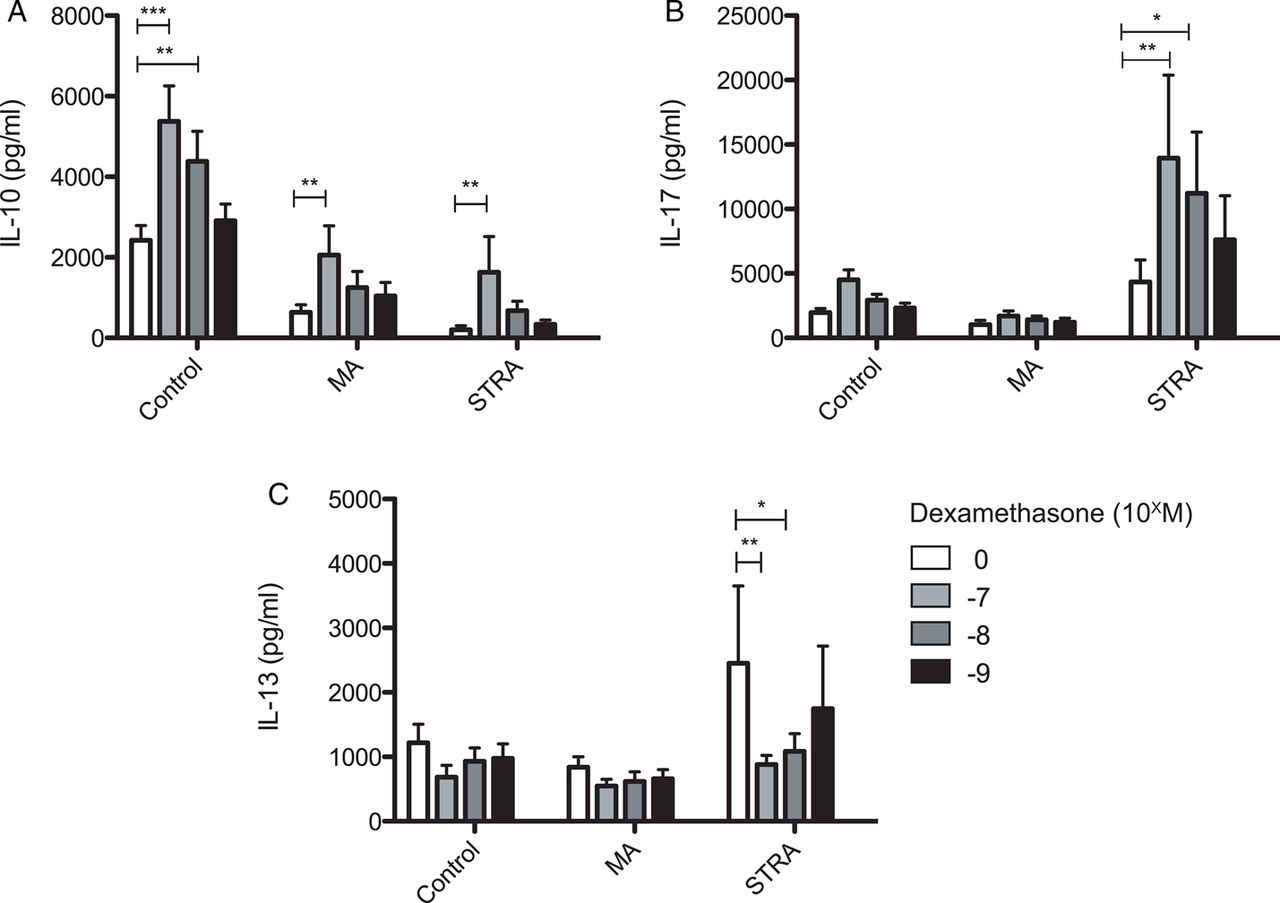 Defective IL-10 expression and in vitro steroid-induced IL