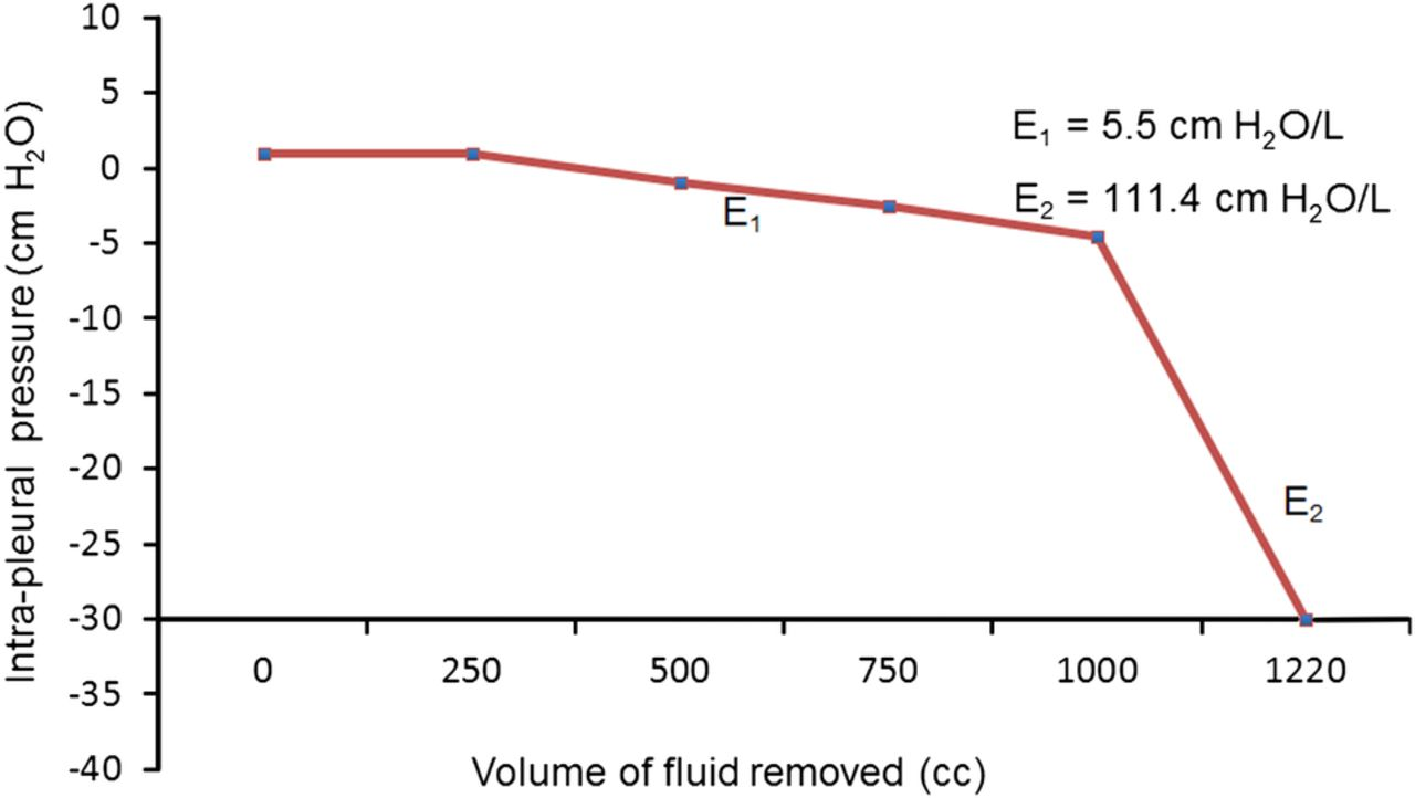 The value of sound waves and pleural manometry in