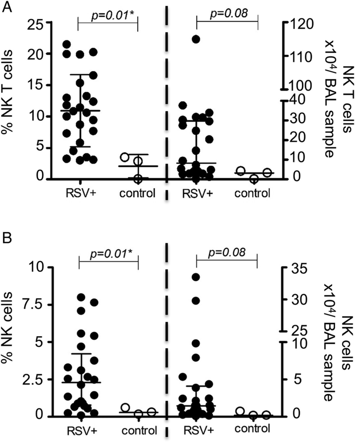 Differential lower airway dendritic cell patterns may