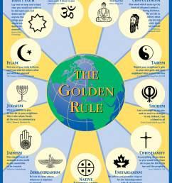 Religion Unit - 6th Grade History [ 1388 x 1050 Pixel ]