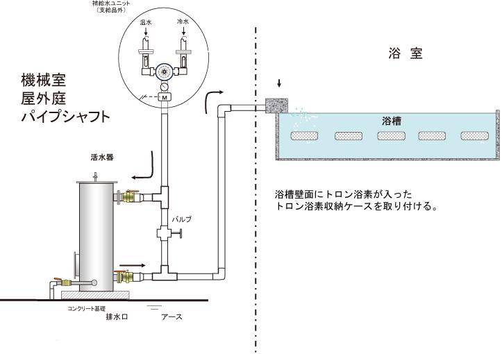 トロン温泉(人工温泉)の既存・新規かけ流しフロー図