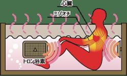 トロン温泉(人工温泉)は遠赤外線によって血流を改善