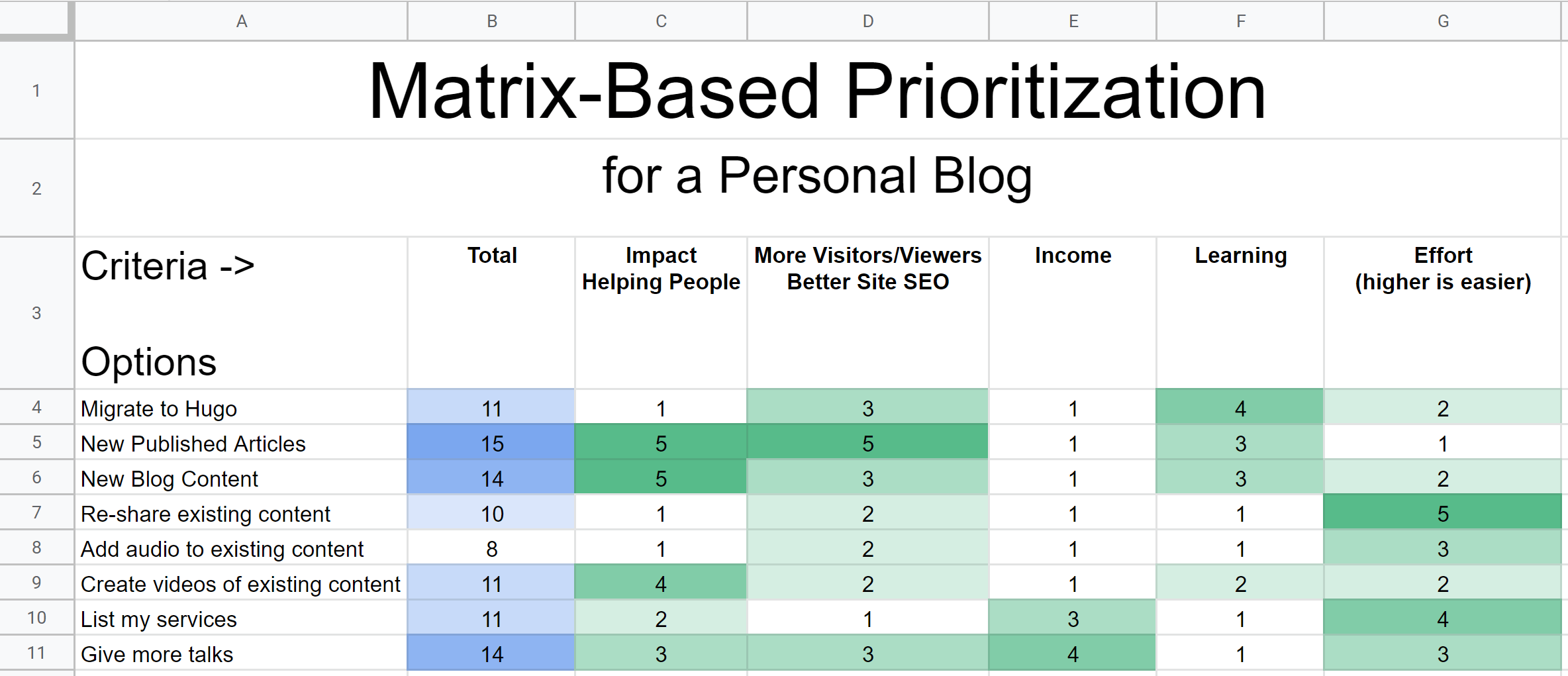 Matrix-Based Prioritization for Strong Organizational Alignment