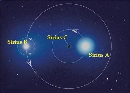 Sirius-sistema-triplo