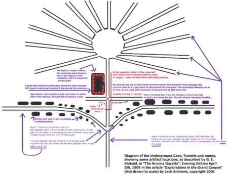 diagrama-caverna-grand-canyon-kinkaid