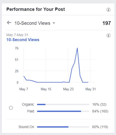 Facebook 10 Second Views