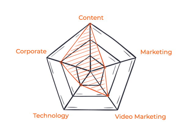 Video Marketing Readiness Score