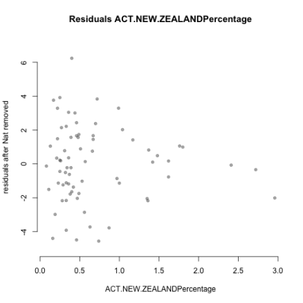 Residuals.ACT.NEW.ZEALANDPercentage