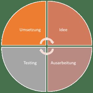 Wiederholung und Systematisierung