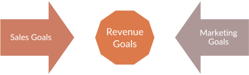 Sales und Marketing Goales zu Revenue Goals