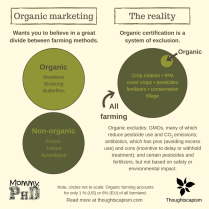 Unfortunately many mistaken ideas about organic farming stem from the misleading tactics of organic marketers. Infographic created together with Alison Bernstein aka Mommy PhD, who came up with the idea behind it. Statistics on European organic farming can be found here, and you can read more about pesticides, antibiotics, GMOs, conservation tillage, and crop rotations in the piece below.