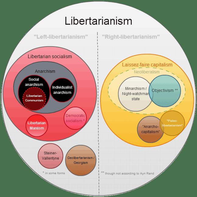 Libertarianism diagram