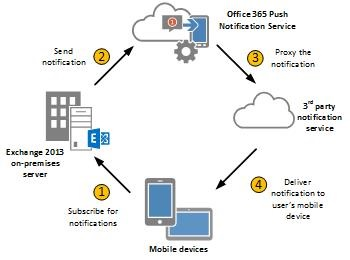 exchange 2013 mail flow diagram sky multiroom wiring on-premises and owa for devices | thoughtsofanidlemind's blog