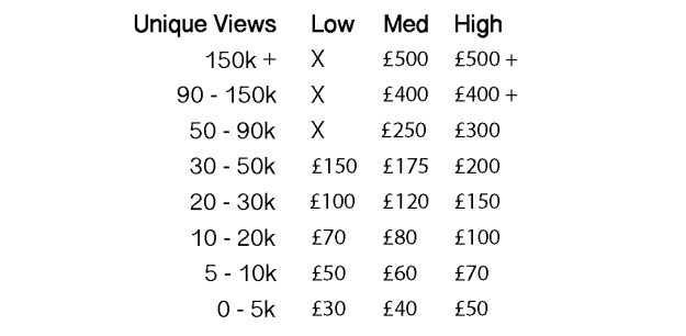 sponsored post rates table