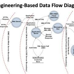 Web Application Process Flow Diagram Vl Wiring Threat Modeling Data Diagrams Vs Not