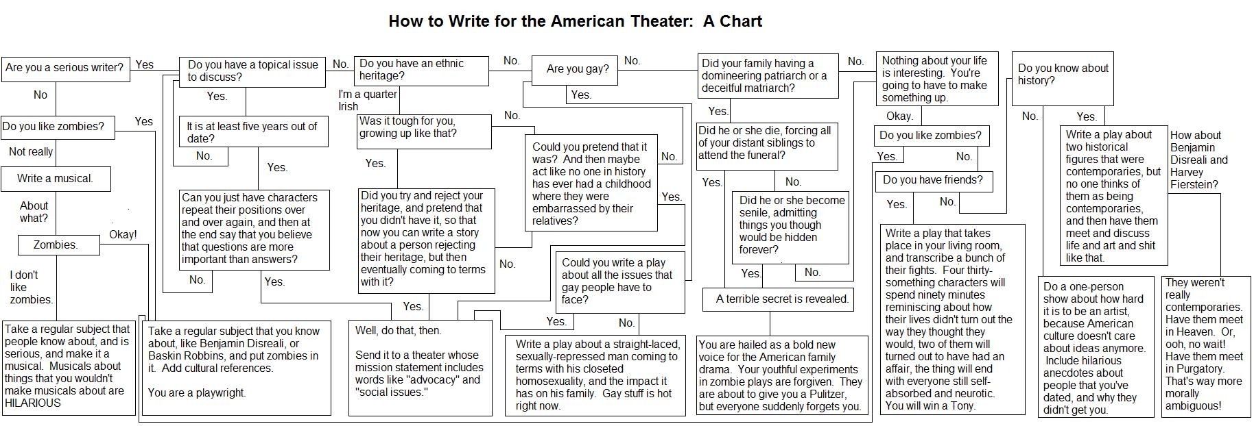 how-to-write-for-the-theater1