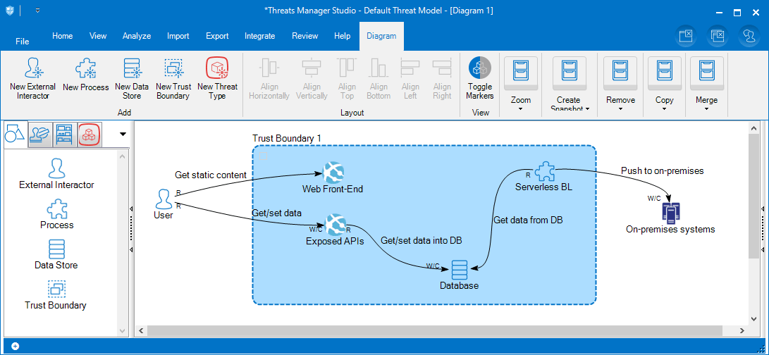 Threats Manager Studio showing a diagram of a sample system.