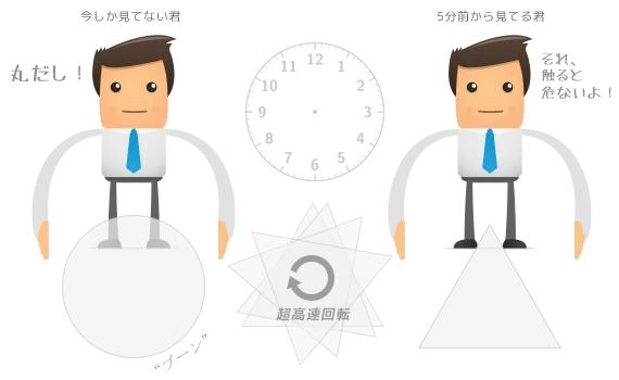 時間軸の違う2つの視点