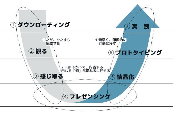 U理論の7つのステップ