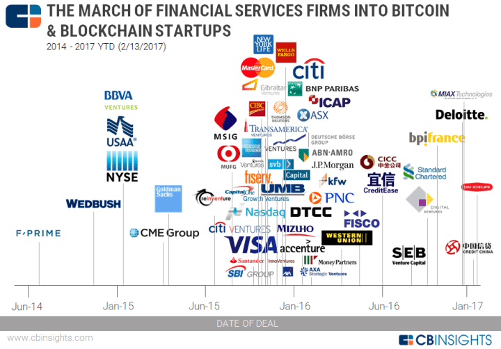 Blockchain firms